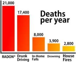radon deaths per year get free radon test in Greeley Co today