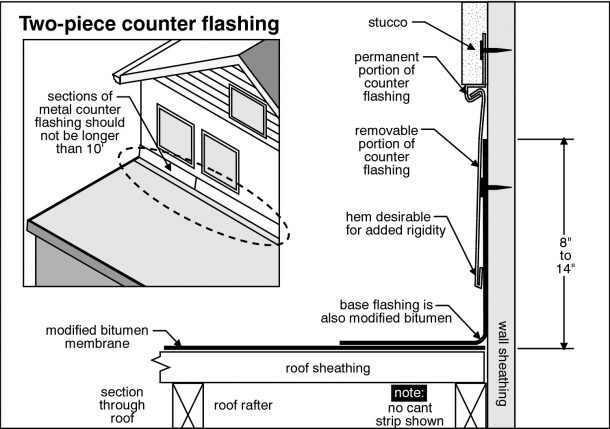 Greeley Home Inspection inspects chimney flashing
